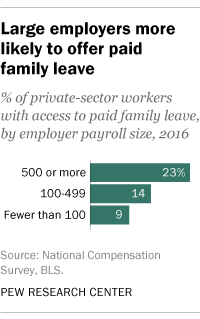 Large employers more likely to offer paid family leave
