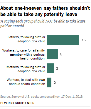 Should fathers get paternity leave from work