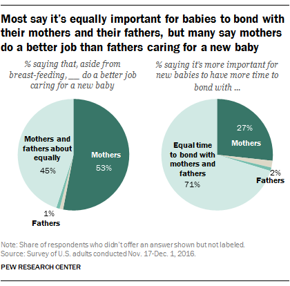should men receive paternity leave with Paternity leave is not just good for dads, but also for kids a new academic study finds that men who take paternity leave are more likely to be involved in childcare.