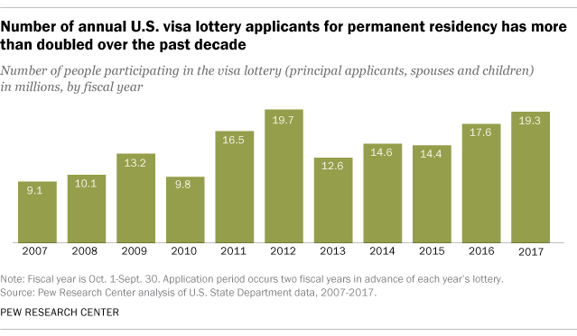 Number of annual U.S. visa lottery applicants for permanent residency has more than doubled over the past decade