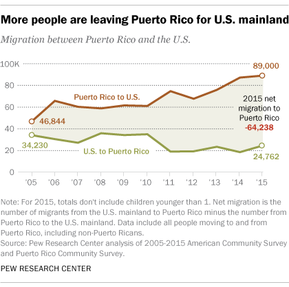 More people are leaving Puerto Rico for U.S. mainland