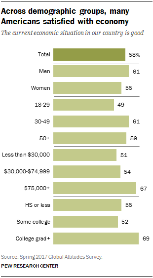 Across demographic groups, many Americans satisfied with economy
