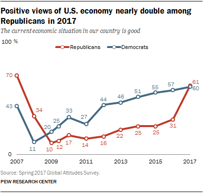 Positive views of U.S. economy nearly double among Republicans in 2017