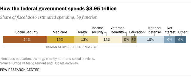 Putting Federal Spending In Context Pew Research Center