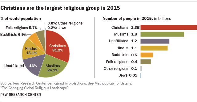 Of All Religious Groups Christian Population Size Remains Largest - Religion wise population in world 2016