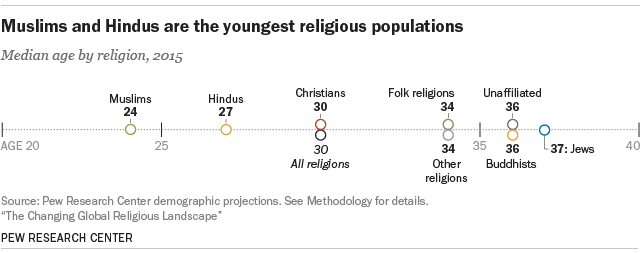 Of All Religious Groups Christian Population Size Remains Largest - World population list by religion