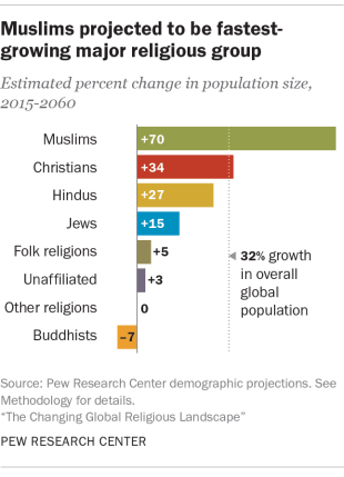 Why Muslims Are The Worlds Fastestgrowing Religious Group Pew - Religion wise population in world 2016