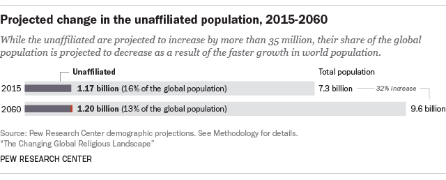 Religious Nones Projected To Decline As Share Of World - How many religions in the world 2015