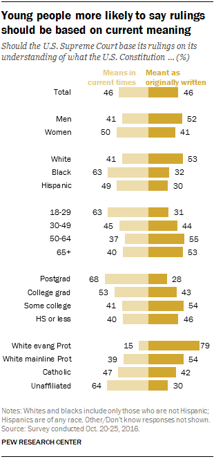 Young people more likely to say rulings should be based on current meaning