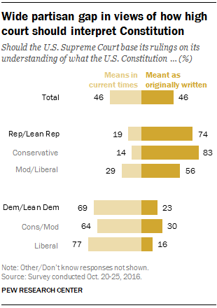 Wide partisan gap in views of how high court should interpret Constitution