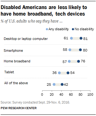 Disabled Americans are less likely to have home broadband, tech devices