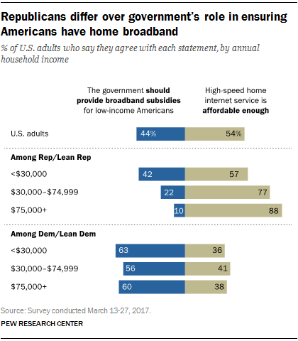 Republicans differ over government's role in ensuring Americans have home broadband