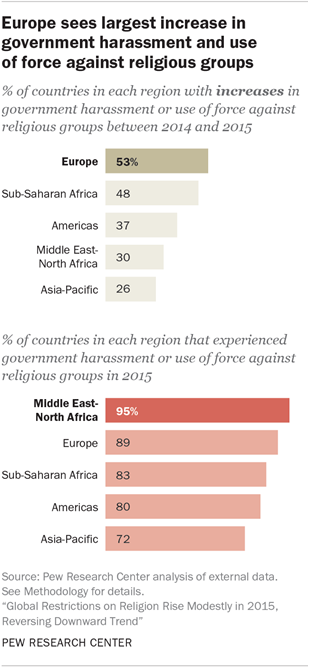 Government Harassment Use Of Force Against Religious Groups - How many religions in the world 2015