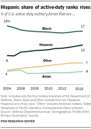 Latino percentage of military personnel