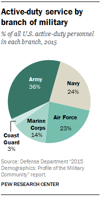Active-duty service by branch of U.S. military