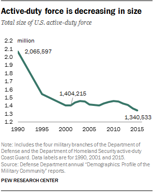 Active-duty U.S. military is decreasing in size