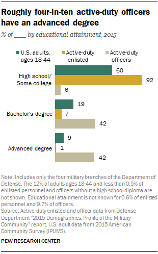 Roughly four-in-ten active-duty officers have an advanced degree