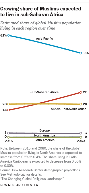 Growing share of Muslims expected to live in sub-Saharan Africa