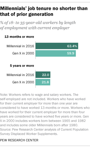 millennials job tenure no shorter than that of prior generation