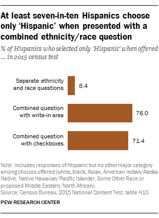 At least seven-in-ten Hispanics choose only 'Hispanic' when presented with a combined ethnicity/race question