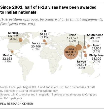 Since 2001, half of H-1B visas have been awarded to Indian nationals