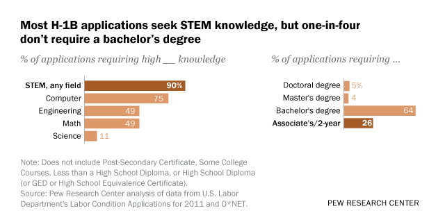 Most H-1B applications seek STEM knowledge, but one-in-four don't require a bachelor's degree