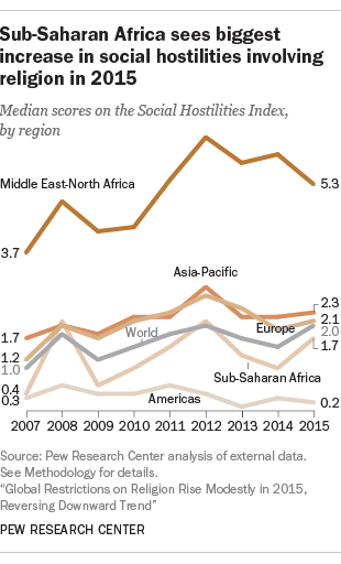 Sub-Saharan Africa sees biggest increase in social hostilities involving religion in 2015