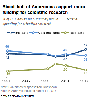 Funding for Scientific Research 2018/2019