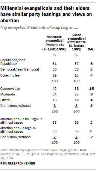 Millennial evangelicals and their elders have similar party leanings and views on abortion