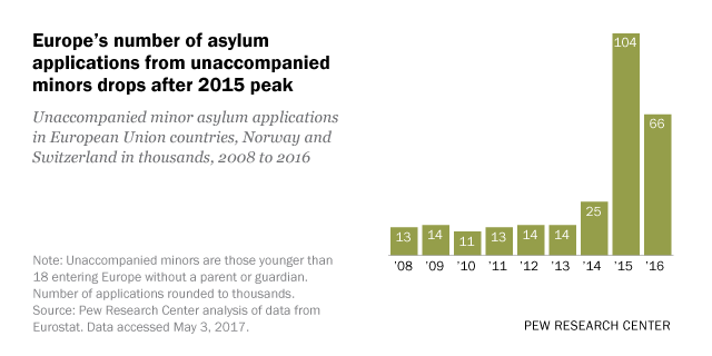 Europe's number of asylum applications from unaccompanied minors drops after 2015 peak