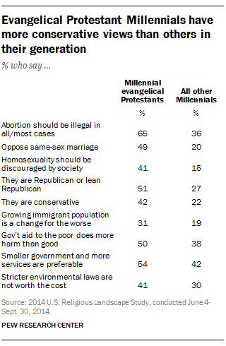 Evangelical Protestant Millennials have more conservative views than others in their generation