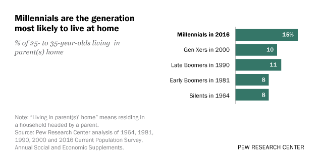 Living At Home more adults are living at home and for longer stretches pew