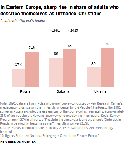 Russian orthodox beliefs homosexuality and christianity