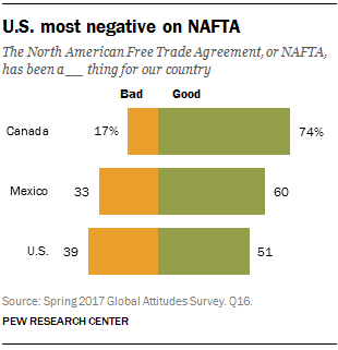 the future of nafta positive and negative effects Subnational movements and the politicization of nafta and the eu  with positive or negative language,  points to some empowering effects of the eu.