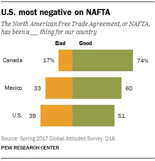 U.S. most negative on NAFTA