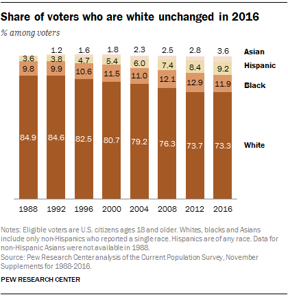 Share of whites who voted largely unchanged in 2016