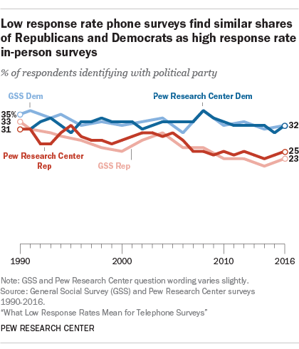 What Low Response Rates Mean for Telephone Surveys | Pew Research ...