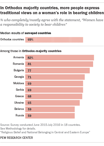 In Orthodox majority countries, more people express traditional views on a woman's role in bearing children