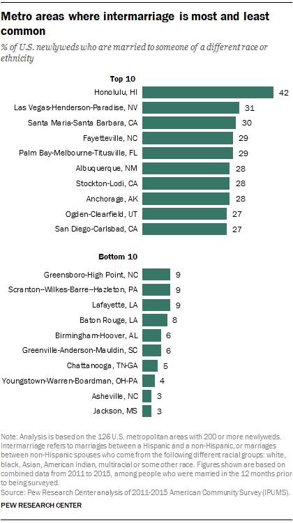 Metro areas where intermarriage is most and least common