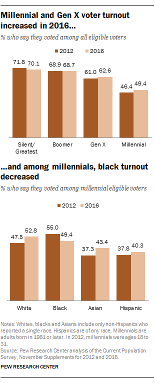 Millennial and Gen X voter turnout increased in 2016...and among millennials, black turnout decreased
