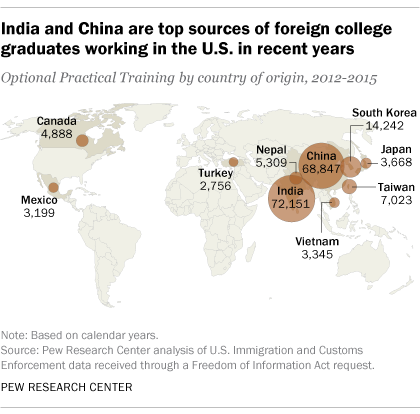 India and China are top sources of foreign college graduates working in the U.S. in recent years