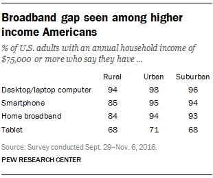 Broadband gap seen among higher income Americans