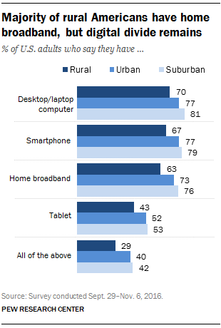 Majority of rural Americans have home broadband, but digital divide remains