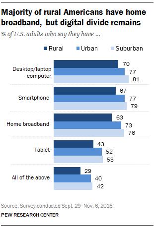 Majority of rural Americans have home broadband, but digital divide remains