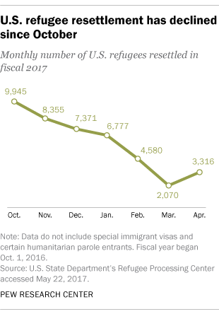 U.S. refugee resettlement has declined since October