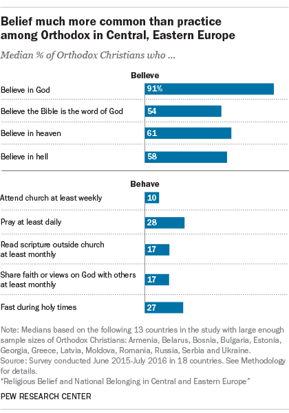 Belief much more common than practice among Orthodox in Central, Eastern Europe