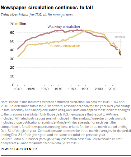 Newspaper circulation continues to fall