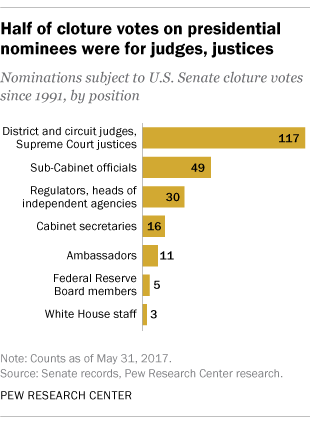 Trump nominees have already faced many cloture votes | Pew ...