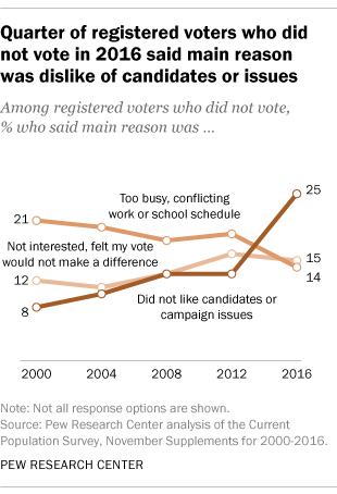 Quarter of registered voters who didn't vote in 2016 said main reason was dislike of candidates or issues