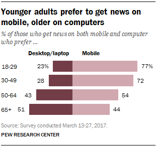 Younger adults prefer to get news on mobile, older on computers